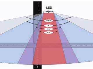 LED screen viewing angles