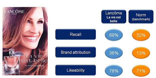 Creativity and excellent brand attribution