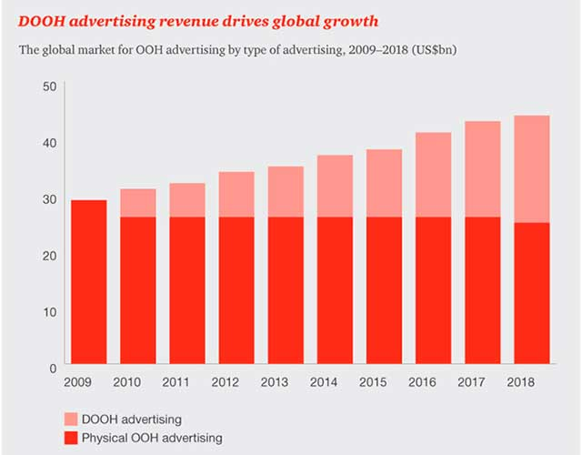 The forecast for the growth of digital advertising market from 2010 to 2018